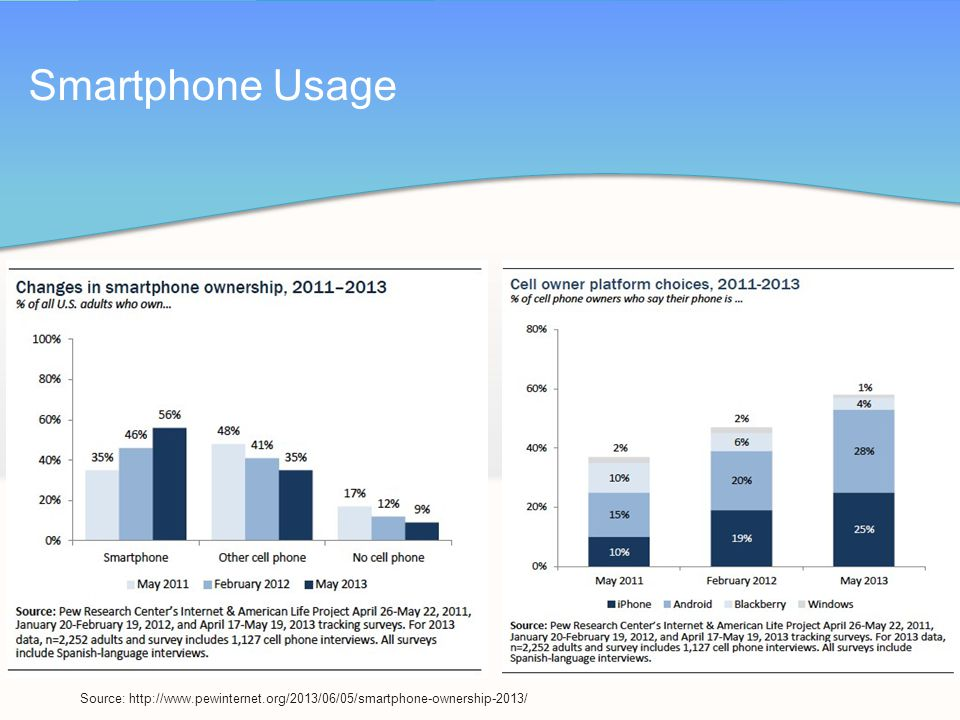 Smartphone Usage Source: http://www.pewinternet.org/2013/06/05/smartphone-ownership-2013/