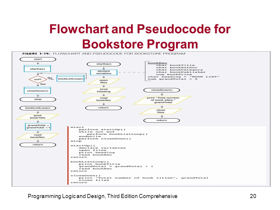 Programming Logic and Design, Third Edition Comprehensive20 Flowchart and Pseudocode for Bookstore Program