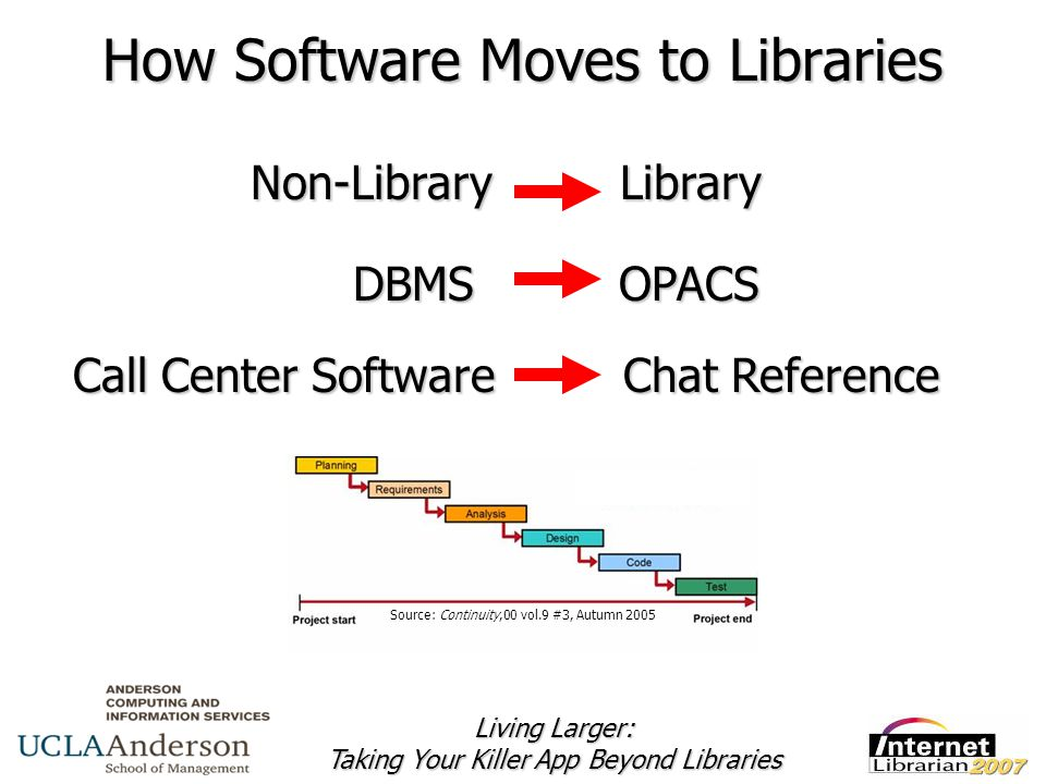 Living Larger: Taking Your Killer App Beyond Libraries Source: Continuity,00 vol.9 #3, Autumn 2005 Non-Library Library DBMS OPACS DBMS OPACS Call Center Software Chat Reference How Software Moves to Libraries