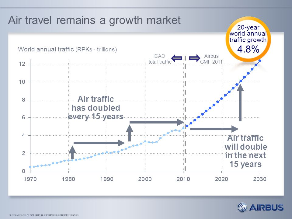 © AIRBUS S.A.S. All rights reserved. Confidential and proprietary document. Air travel remains a growth market World annual traffic (RPKs - trillions)