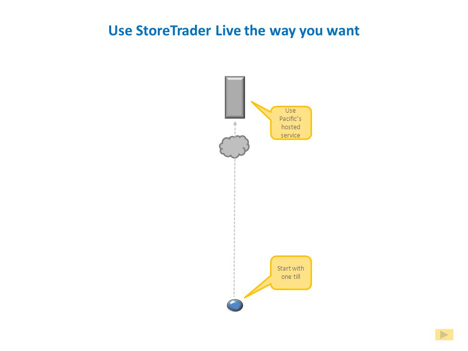 A quick look at StoreTraderLive