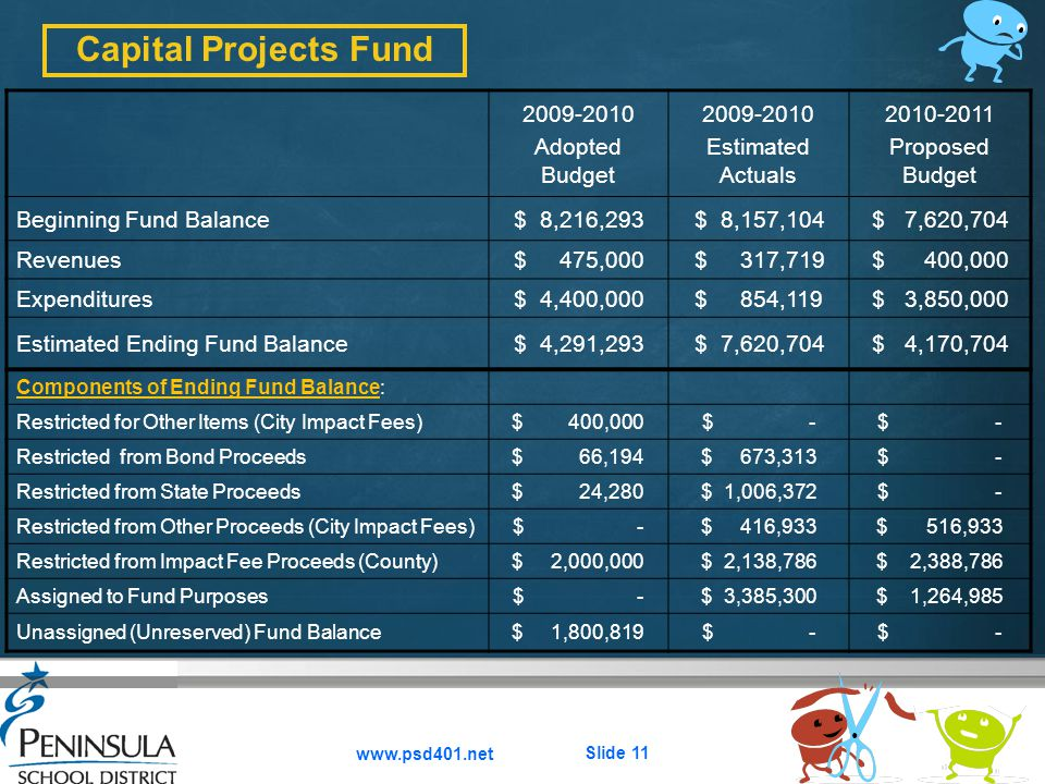 2009-2010 Adopted Budget 2009-2010 Estimated Actuals 2010-2011 Proposed Budget Beginning Fund Balance$ 8,216,293$ 8,157,104$ 7,620,704 Revenues$ 475,0