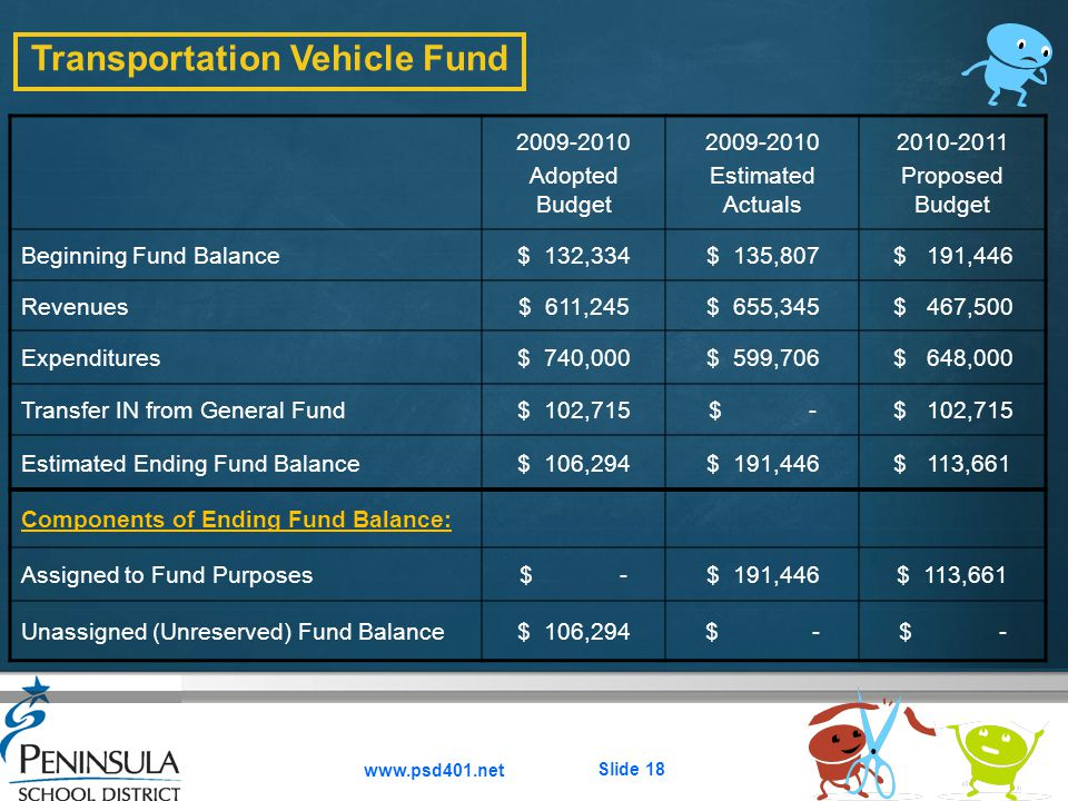 Here comes your footer  Page 18 www.psd401.net Slide 18 Transportation Vehicle Fund 2009-2010 Adopted Budget 2009-2010 Estimated Actuals 2010-2011 Proposed Budget Beginning Fund Balance$ 132,334$ 135,807$ 191,446 Revenues$ 611,245$ 655,345$ 467,500 Expenditures$ 740,000$ 599,706$ 648,000 Transfer IN from General Fund$ 102,715$ -$ 102,715 Estimated Ending Fund Balance$ 106,294$ 191,446$ 113,661 Components of Ending Fund Balance: Assigned to Fund Purposes$ -$ 191,446$ 113,661 Unassigned (Unreserved) Fund Balance$ 106,294$ -