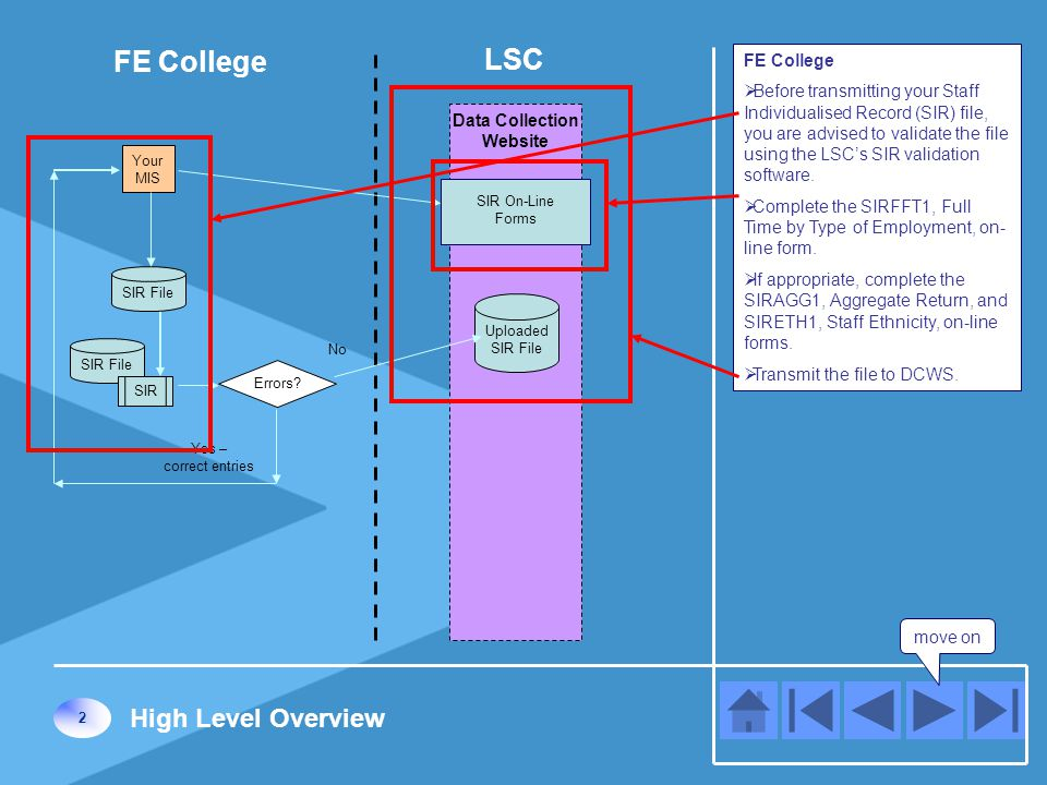 FE College  Before transmitting your Staff Individualised Record (SIR) file, you are advised to validate the file using the LSC's SIR validation software.