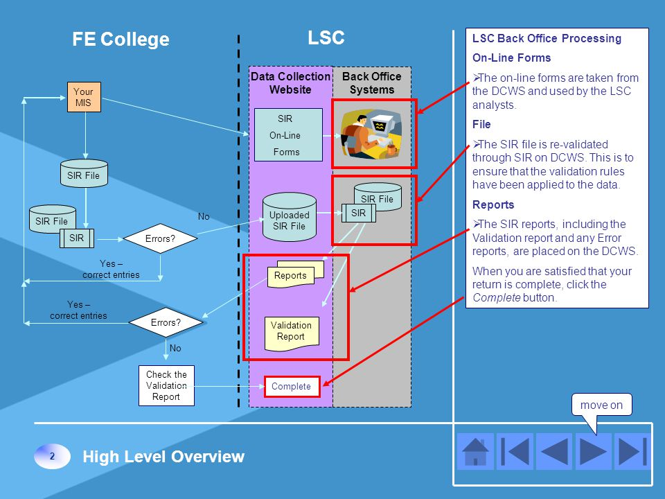 You have completed Module 2, the High Level Overview of the process for transmitting SIR data using DCWS.