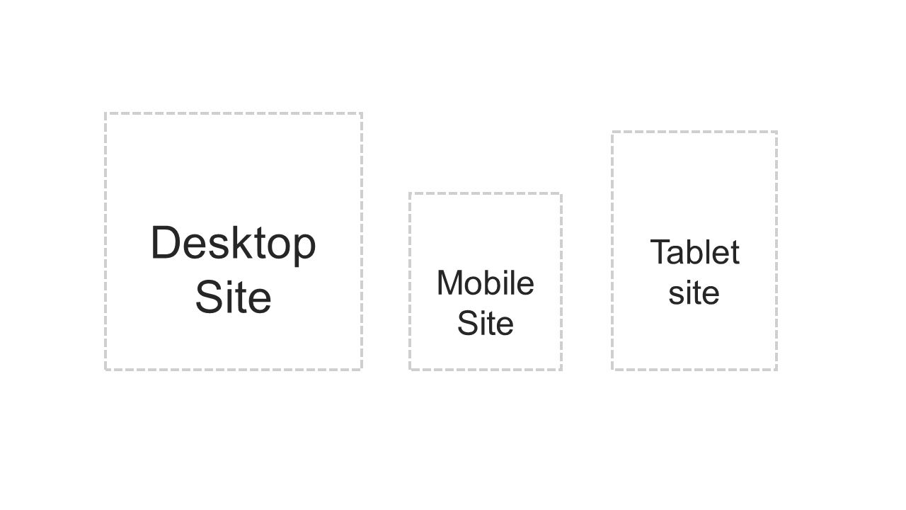 Desktop Site Mobile Site Tablet site