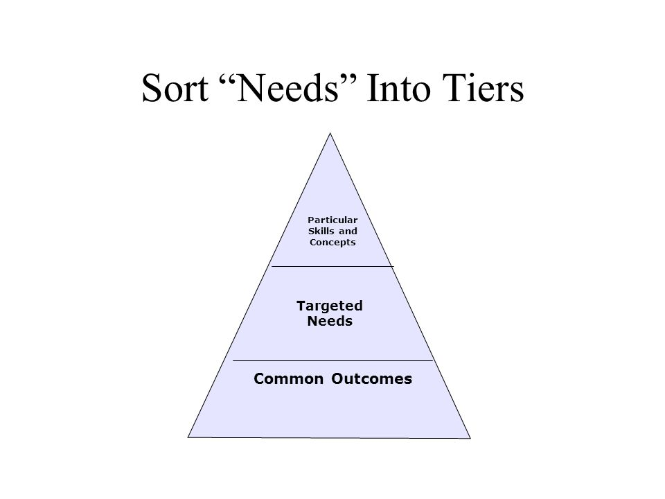 "Sort ""Needs"" Into Tiers Common Outcomes Particular Skills and Concepts Targeted Needs"