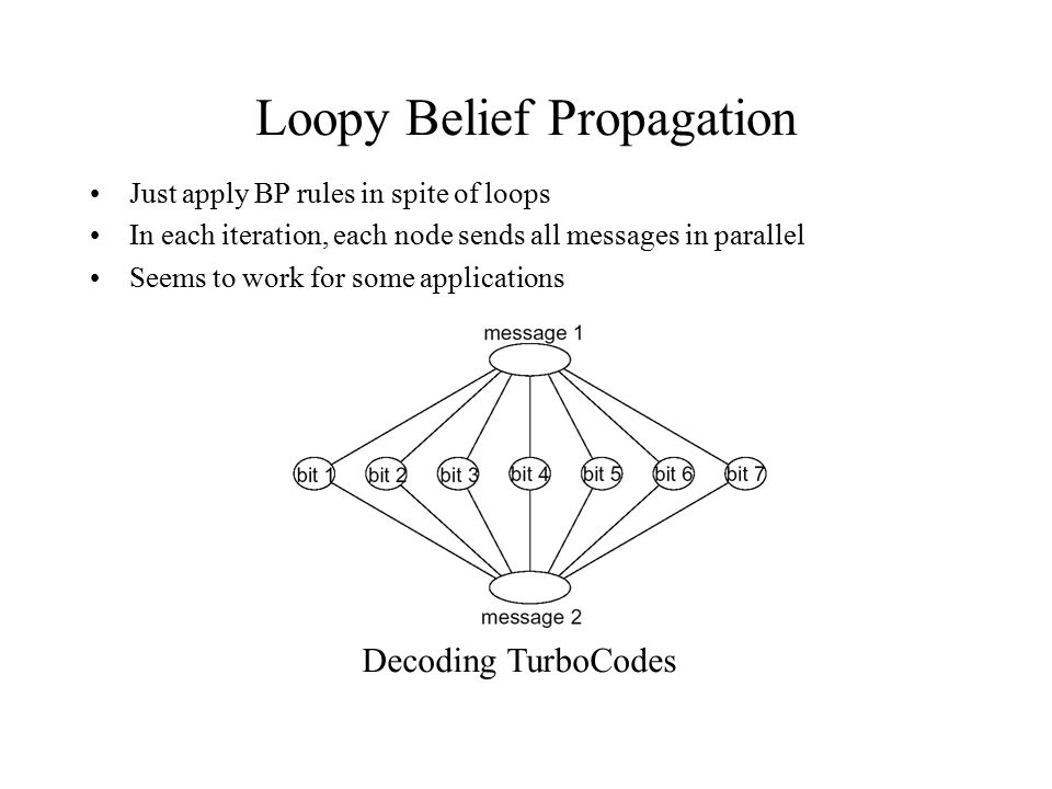 Loopy Belief Propagation Just apply BP rules in spite of loops In each iteration, each node sends all messages in parallel Seems to work for some appl