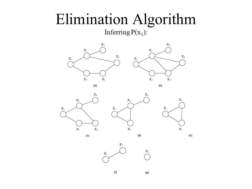 Elimination Algorithm Inferring P(x 1 ):