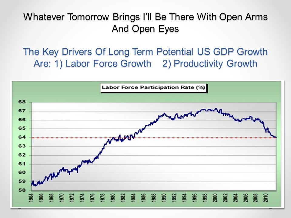 Whatever Tomorrow Brings I'll Be There With Open Arms And Open Eyes The Key Drivers Of Long Term Potential US GDP Growth Are: 1) Labor Force Growth 2) Productivity Growth