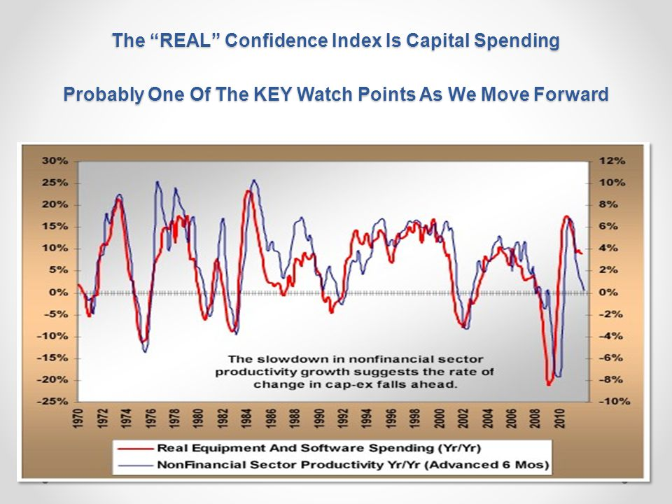 The REAL Confidence Index Is Capital Spending Probably One Of The KEY Watch Points As We Move Forward