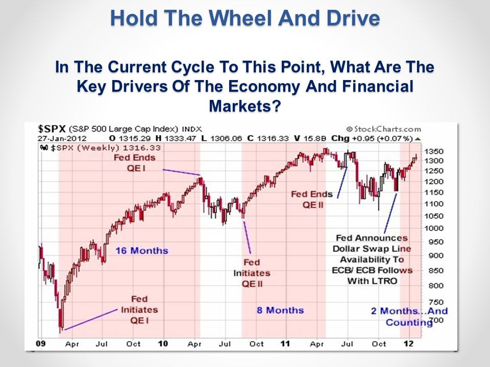 Hold The Wheel And Drive In The Current Cycle To This Point, What Are The Key Drivers Of The Economy And Financial Markets