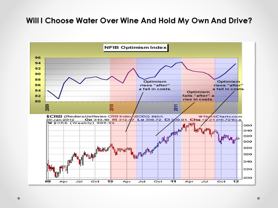 Will I Choose Water Over Wine And Hold My Own And Drive