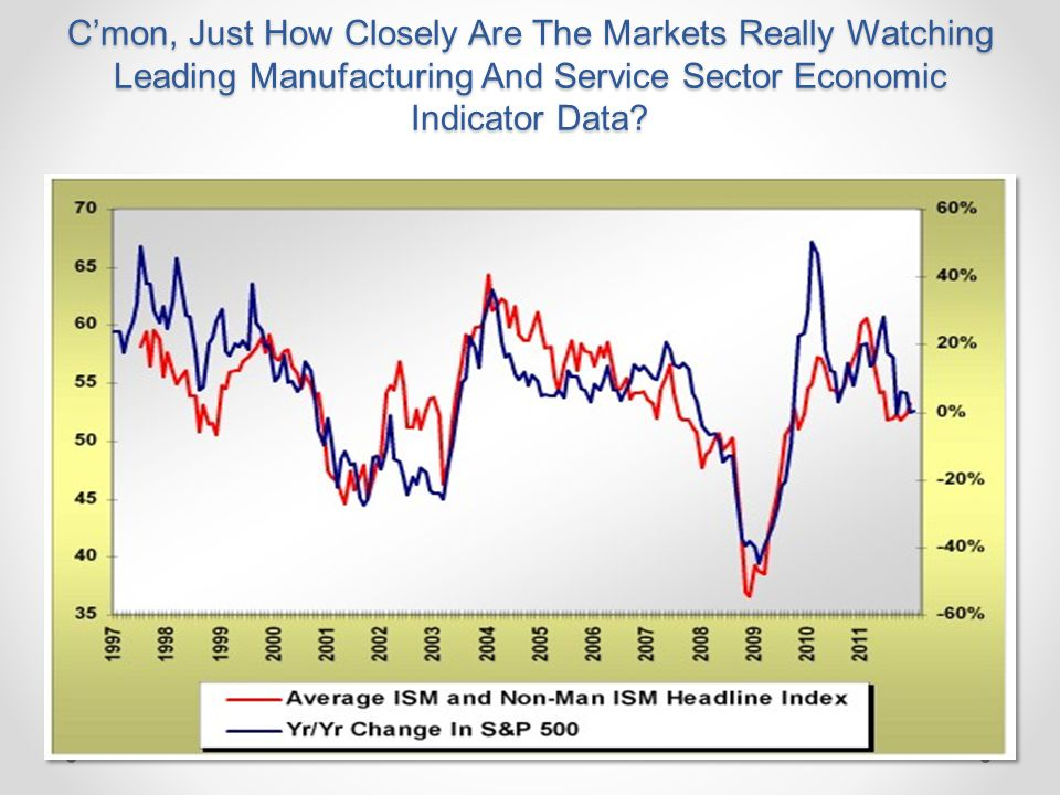 C'mon, Just How Closely Are The Markets Really Watching Leading Manufacturing And Service Sector Economic Indicator Data?