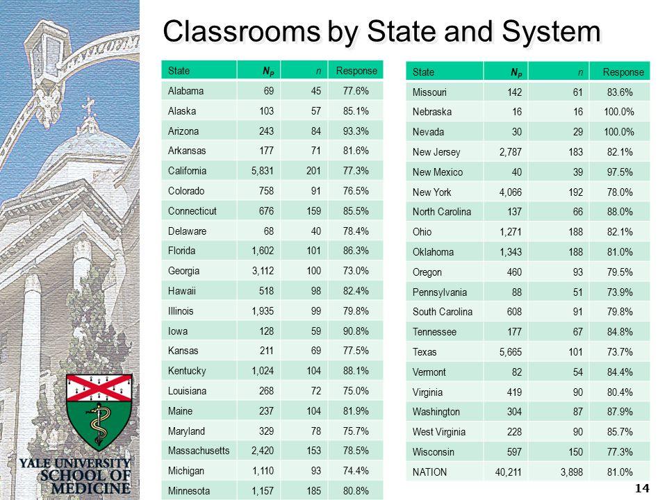 Classrooms by State and System State NPNP n Response Alabama694577.6% Alaska1035785.1% Arizona2438493.3% Arkansas1777181.6% California5,83120177.3% Colorado7589176.5% Connecticut67615985.5% Delaware684078.4% Florida1,60210186.3% Georgia3,11210073.0% Hawaii5189882.4% Illinois1,9359979.8% Iowa1285990.8% Kansas2116977.5% Kentucky1,02410488.1% Louisiana2687275.0% Maine23710481.9% Maryland3297875.7% Massachusetts2,42015378.5% Michigan1,1109374.4% Minnesota1,15718580.8% State NPNP n Response Missouri1426183.6% Nebraska16 100.0% Nevada3029 100.0% New Jersey2,78718382.1% New Mexico403997.5% New York4,06619278.0% North Carolina1376688.0% Ohio1,27118882.1% Oklahoma1,34318881.0% Oregon4609379.5% Pennsylvania885173.9% South Carolina6089179.8% Tennessee1776784.8% Texas5,66510173.7% Vermont825484.4% Virginia4199080.4% Washington3048787.9% West Virginia2289085.7% Wisconsin59715077.3% NATION40,2113,89881.0% 14