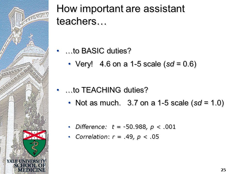 How important are assistant teachers… …to BASIC duties.