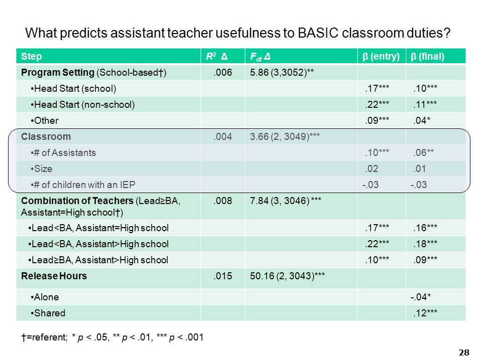 What predicts assistant teacher usefulness to BASIC classroom duties.