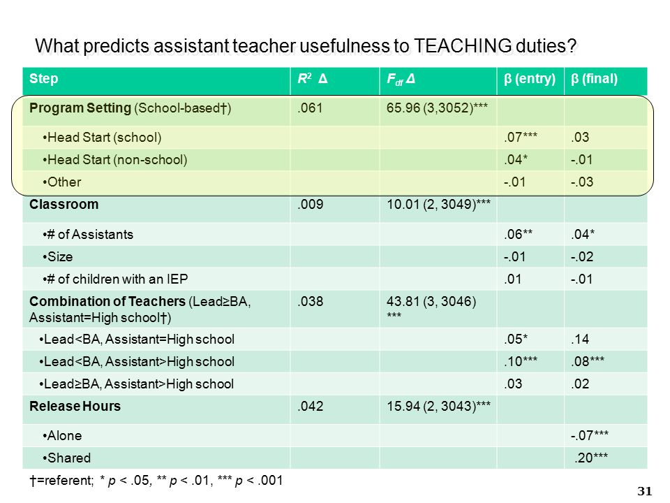 What predicts assistant teacher usefulness to TEACHING duties? 31 StepR 2 ΔF df Δβ (entry)β (final) Program Setting (School-based†).06165.96 (3,3052)*