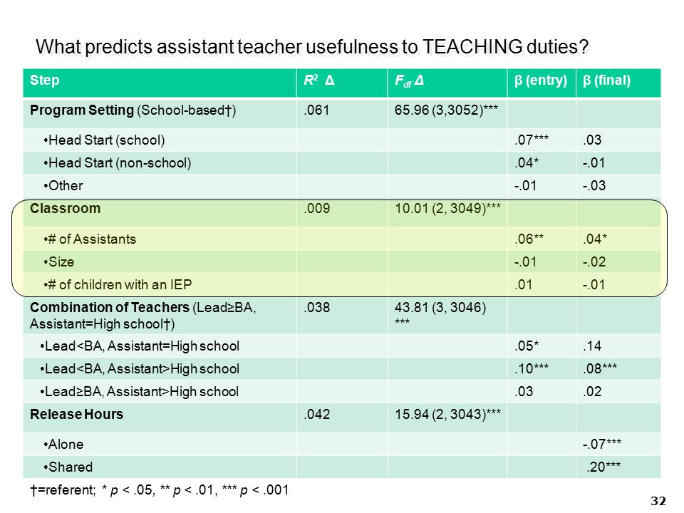 What predicts assistant teacher usefulness to TEACHING duties? 32 StepR 2 ΔF df Δβ (entry)β (final) Program Setting (School-based†).06165.96 (3,3052)*