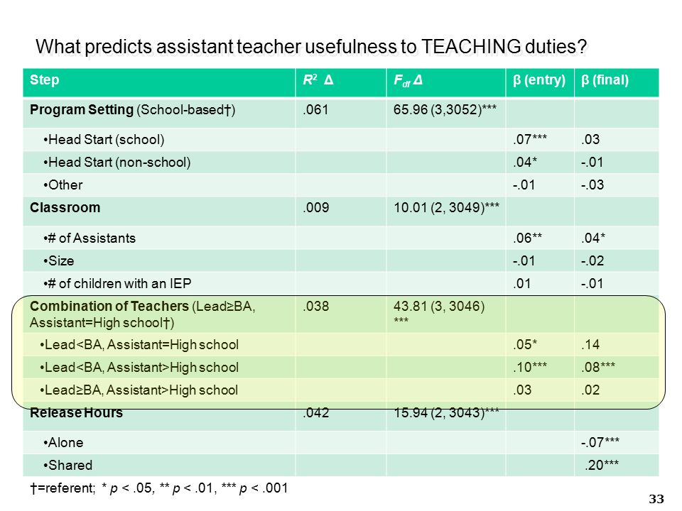 What predicts assistant teacher usefulness to TEACHING duties.