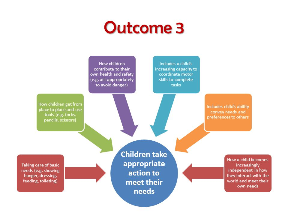 Outcome 3 Children take appropriate action to meet their needs Taking care of basic needs (e.g.