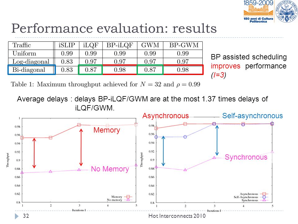 Performance evaluation: results BP assisted scheduling improves performance (I=3) Average delays : delays BP-iLQF/GWM are at the most 1.37 times delays of iLQF/GWM.