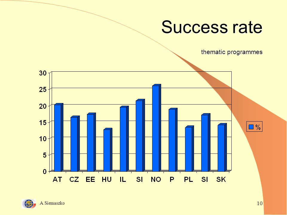 A.Siemaszko 10 Success rate thematic programmes
