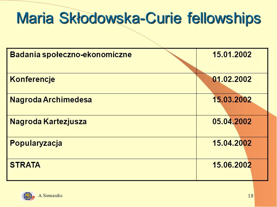 A.Siemaszko 18 Maria Skłodowska-Curie fellowships Badania społeczno-ekonomiczne15.01.2002 Konferencje01.02.2002 Nagroda Archimedesa15.03.2002 Nagroda Kartezjusza05.04.2002 Popularyzacja15.04.2002 STRATA15.06.2002