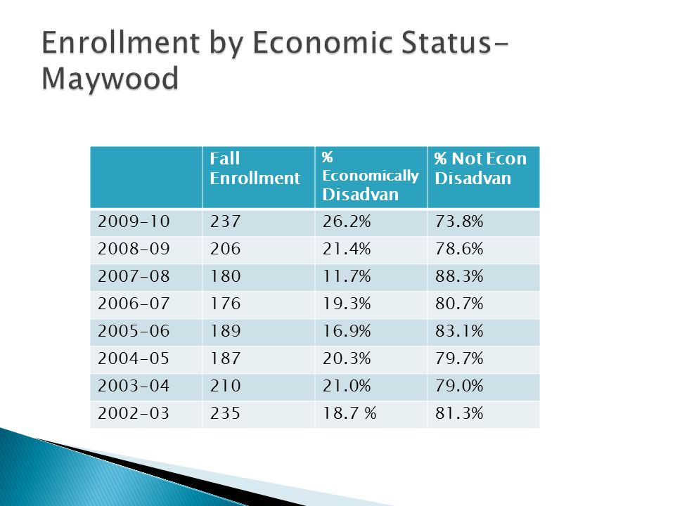 Fall Enrollment % Economically Disadvan % Not Econ Disadvan 2009-1023726.2%73.8% 2008-0920621.4%78.6% 2007-0818011.7%88.3% 2006-0717619.3%80.7% 2005-0