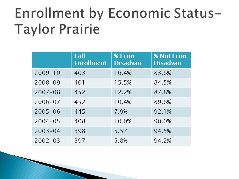 Fall Enrollment % Econ Disadvan % Not Econ Disadvan 2009-1040316.4%83.6% 2008-0940115.5%84.5% 2007-0845212.2%87.8% 2006-0745210.4%89.6% 2005-064457.9%