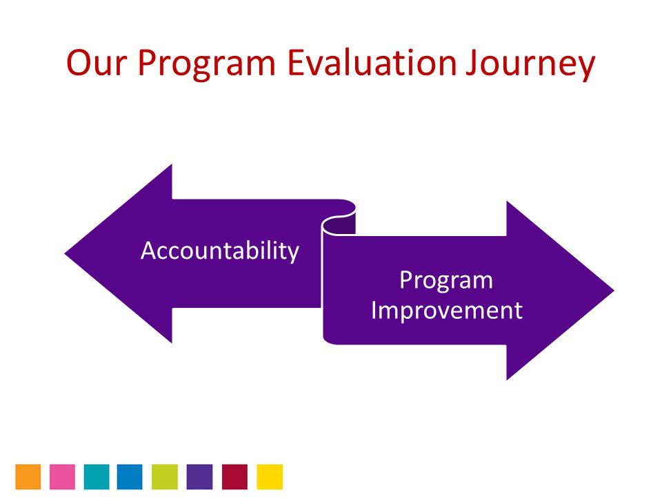 Program Evaluation Overview Results Behaviour Learning Reaction Kirkpatrick, Donald L.