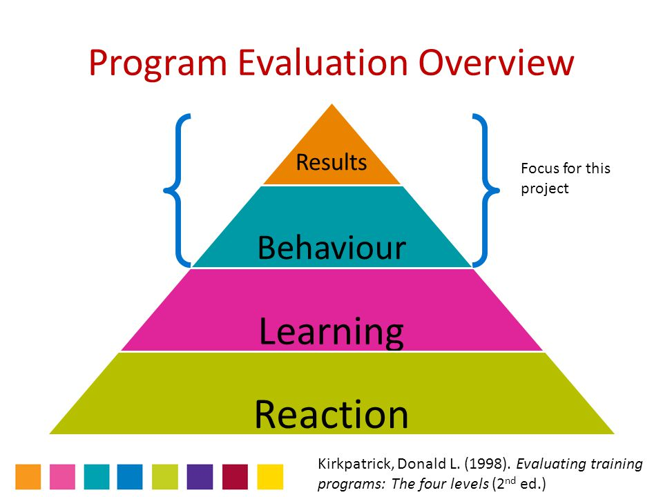 Program Evaluation Overview Results Behaviour Learning Reaction Kirkpatrick, Donald L. (1998). Evaluating training programs: The four levels (2 nd ed.