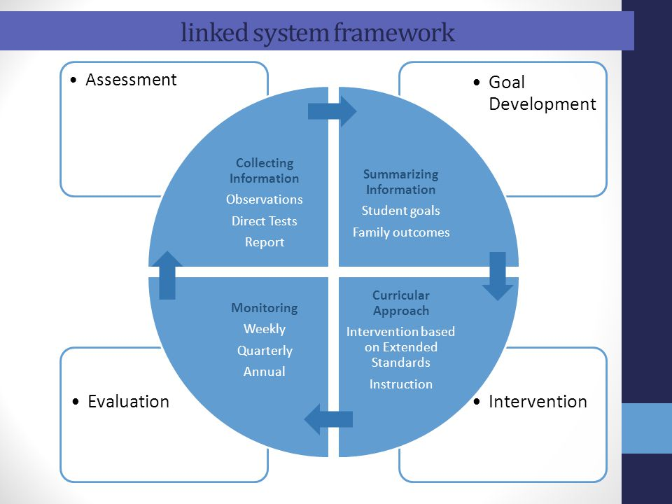 linked system framework