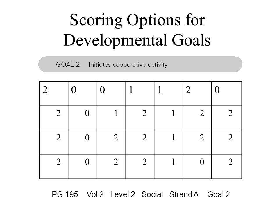 Scoring Options for Developmental Goals PG 195 Vol 2 Level 2 Social Strand A Goal 2 200112 201212 202212 202210 0 2 2 2