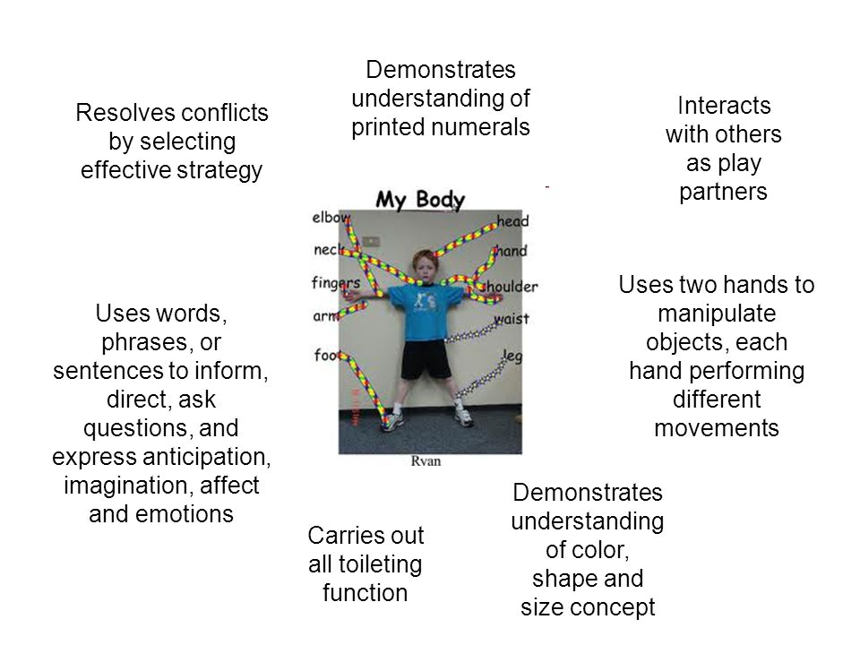 Resolves conflicts by selecting effective strategy Interacts with others as play partners Uses two hands to manipulate objects, each hand performing different movements Demonstrates understanding of color, shape and size concept Uses words, phrases, or sentences to inform, direct, ask questions, and express anticipation, imagination, affect and emotions Demonstrates understanding of printed numerals Carries out all toileting function