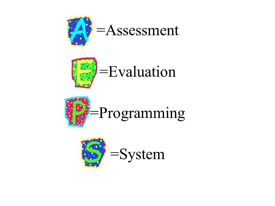 Summarizing AEPS Information Numerical Summaries – Area Percent Scores – Total Percent Scores – Percent of area - independent v.