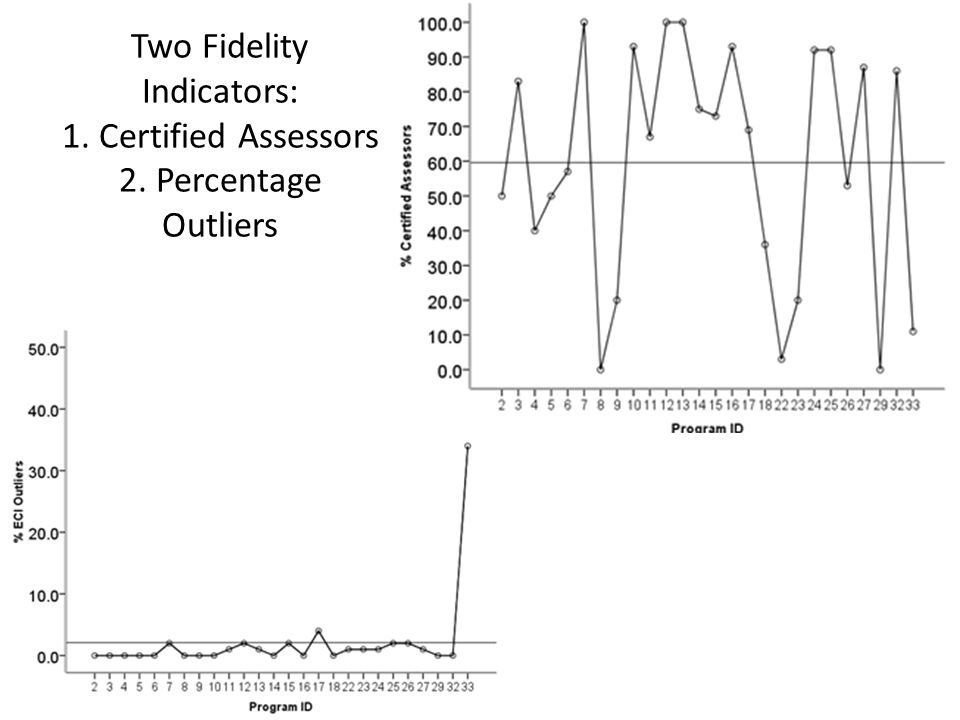 Two Fidelity Indicators: 1. Certified Assessors 2. Percentage Outliers