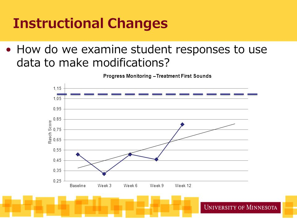Instructional Changes How do we examine student responses to use data to make modifications