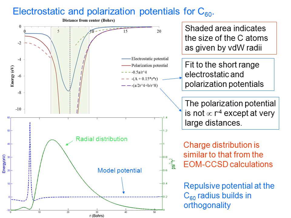 Electrostatic and polarization potentials for C 60.