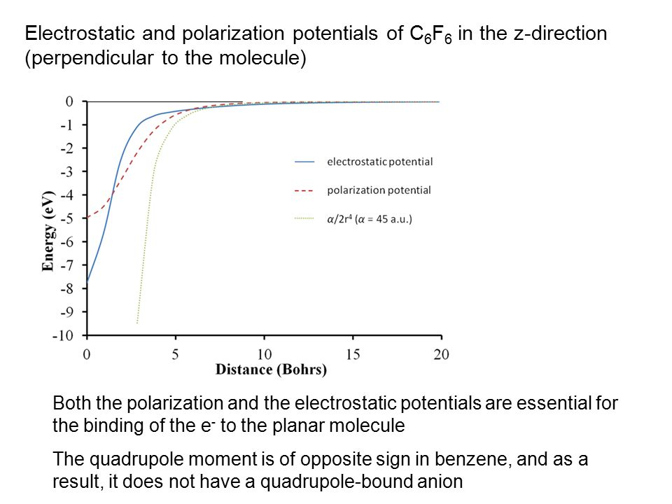Electrostatic and polarization potentials of C 6 F 6 in the z-direction (perpendicular to the molecule) Both the polarization and the electrostatic potentials are essential for the binding of the e - to the planar molecule The quadrupole moment is of opposite sign in benzene, and as a result, it does not have a quadrupole-bound anion