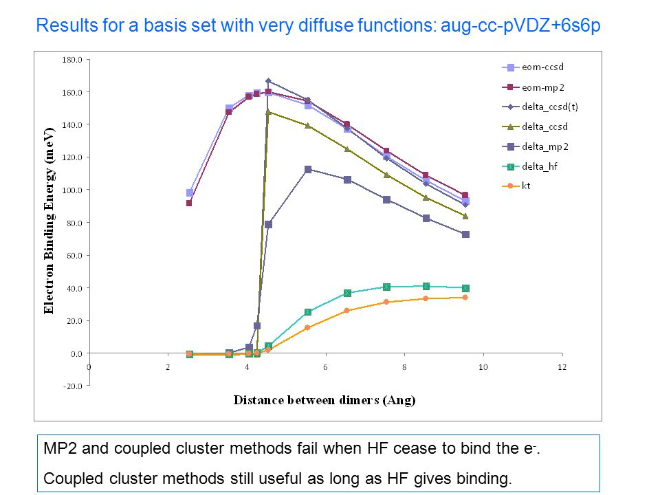 Results for a basis set with very diffuse functions: aug-cc-pVDZ+6s6p MP2 and coupled cluster methods fail when HF cease to bind the e -.