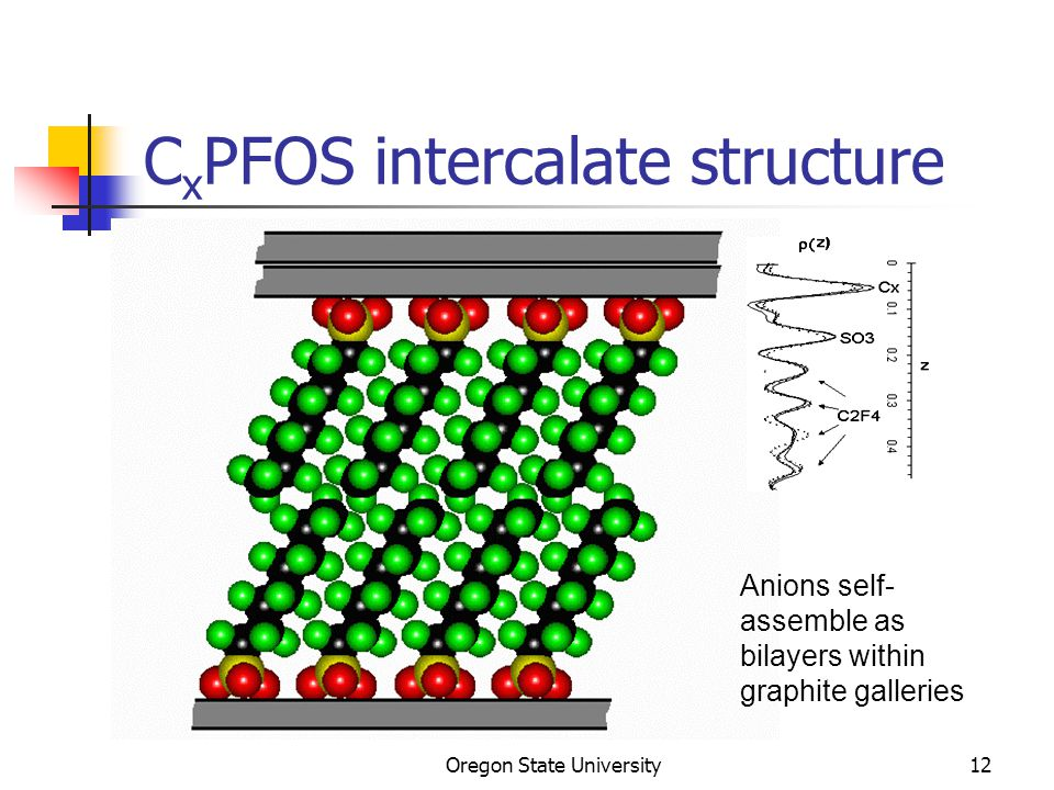 Oregon State University12 C x PFOS intercalate structure Anions self- assemble as bilayers within graphite galleries