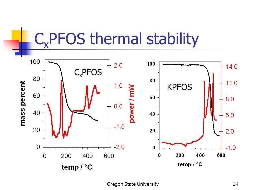 Oregon State University14 C x PFOS thermal stability KPFOS C x PFOS