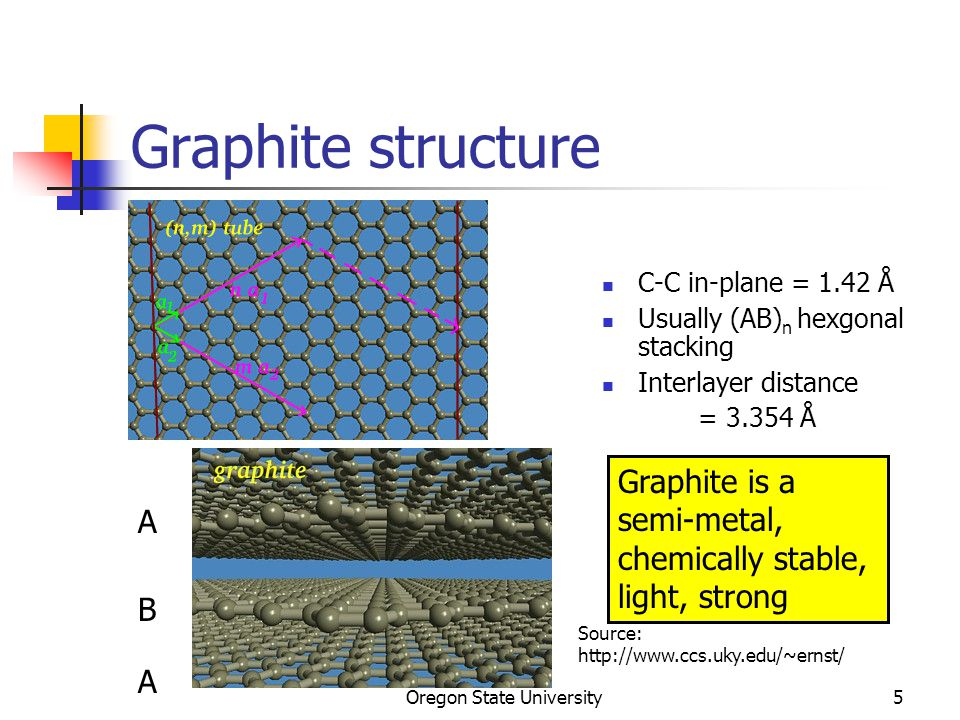 Oregon State University5 Graphite structure C-C in-plane = 1.42 Å Usually (AB) n hexgonal stacking Interlayer distance = 3.354 Å Source: http://www.ccs.uky.edu/~ernst/ A B A Graphite is a semi-metal, chemically stable, light, strong