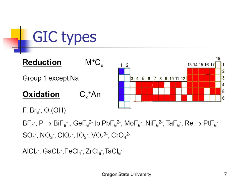 Oregon State University7 GIC types Reduction M + C x - Group 1 except Na Oxidation C x + An - F, Br 3 -, O (OH) BF 4 -, P  BiF 6 -, GeF 6 2- to PbF 6 2-, MoF 6 -, NiF 6 2-, TaF 6 -, Re  PtF 6 - SO 4 -, NO 3 -, ClO 4 -, IO 3 -, VO 4 3-, CrO 4 2- AlCl 4 -, GaCl 4 -,FeCl 4 -, ZrCl 6 -,TaCl 6 -