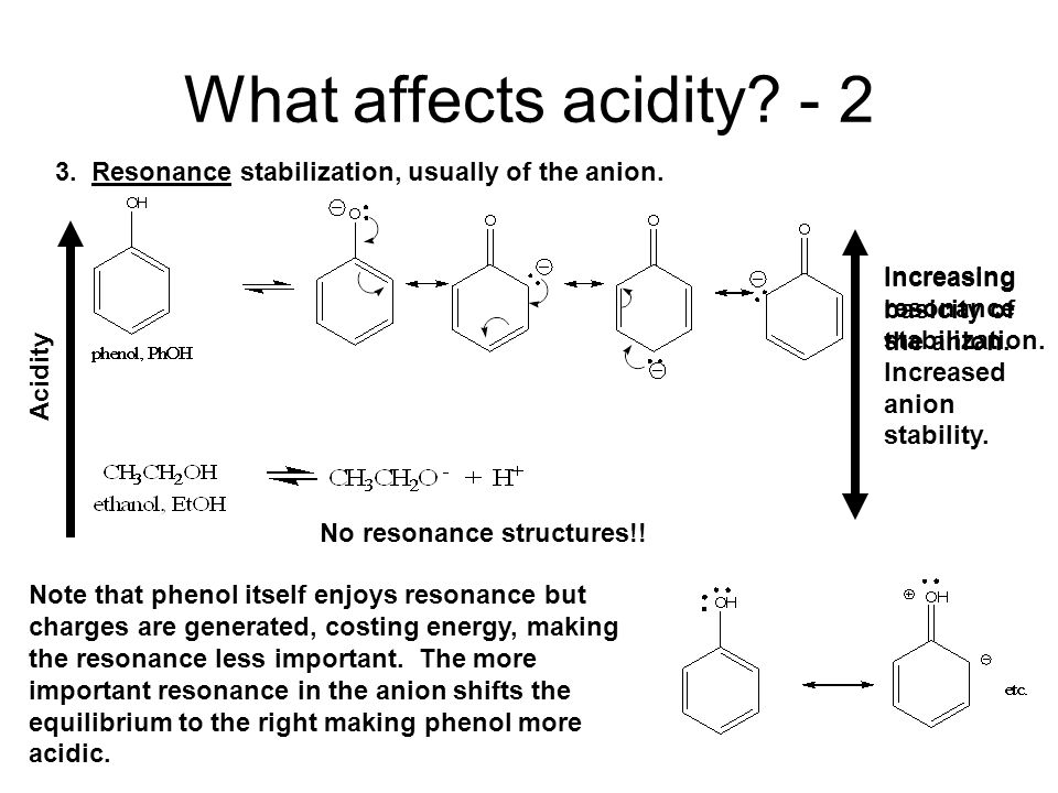 What affects acidity.- 2 3. Resonance stabilization, usually of the anion.