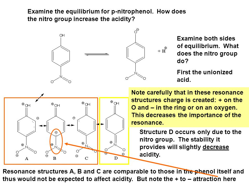 Examine the equilibrium for p-nitrophenol. How does the nitro group increase the acidity.