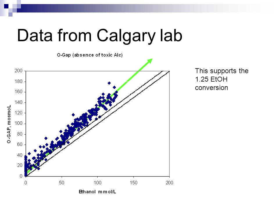 Data from Calgary lab This supports the 1.25 EtOH conversion