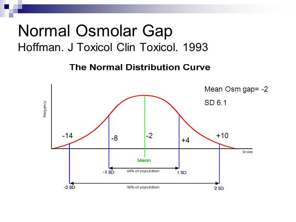 Normal Osmolar Gap Hoffman. J Toxicol Clin Toxicol. 1993 -14 -8 -2 +4 +10 Mean Osm gap= -2 SD 6.1