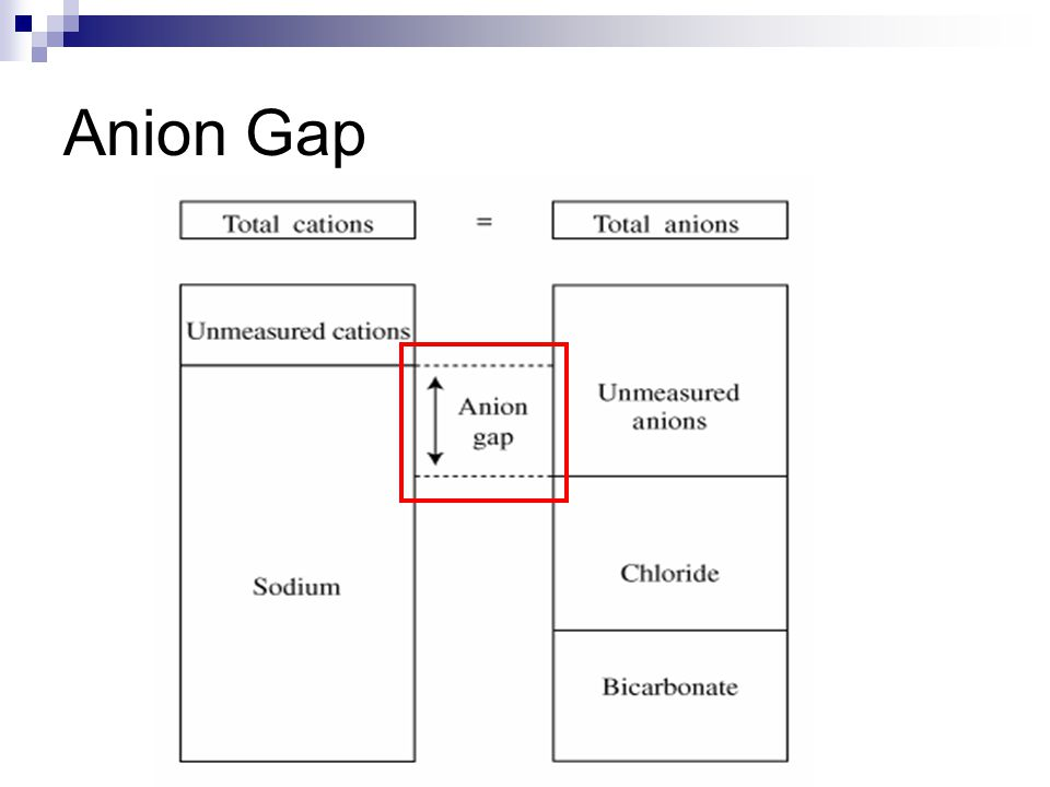 AG= Unmeasured anions-unmeasured cations An increase in the AG can be induced by:  a fall in unmeasured cations Hypocalcemia, hypomagnesemia, hypokalemia  a rise in unmeasured anions hyperalbuminemia due to volume contraction the accumulation of an organic anions in metabolic acidosis